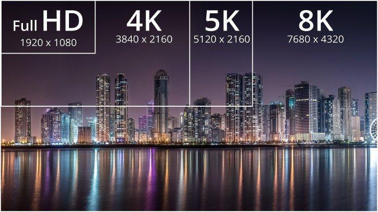 What's The Difference Between WQHD, QHD, 2K, 4K and UHD? Display Resolutions Explained