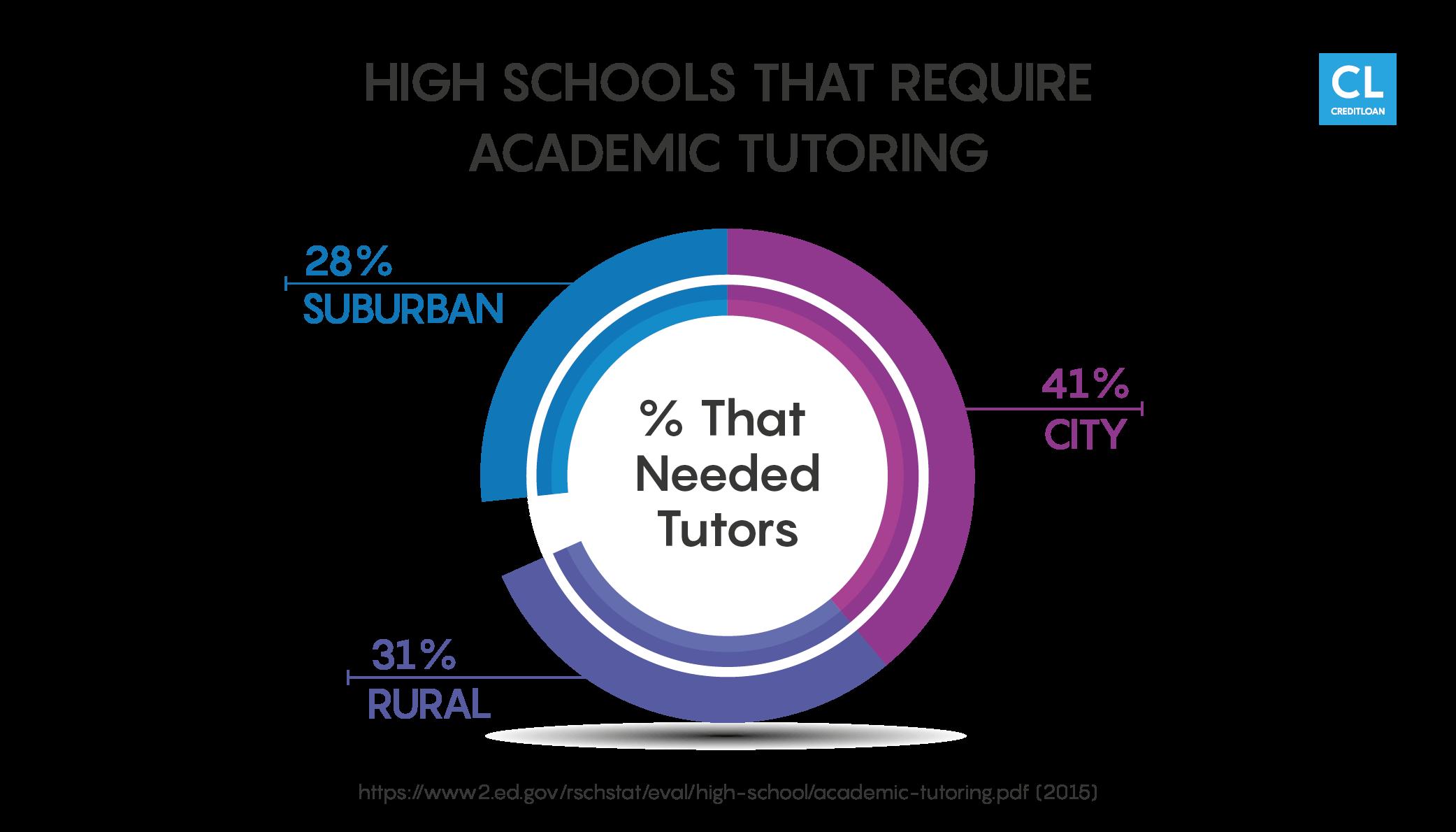Academic Tutoring Stats