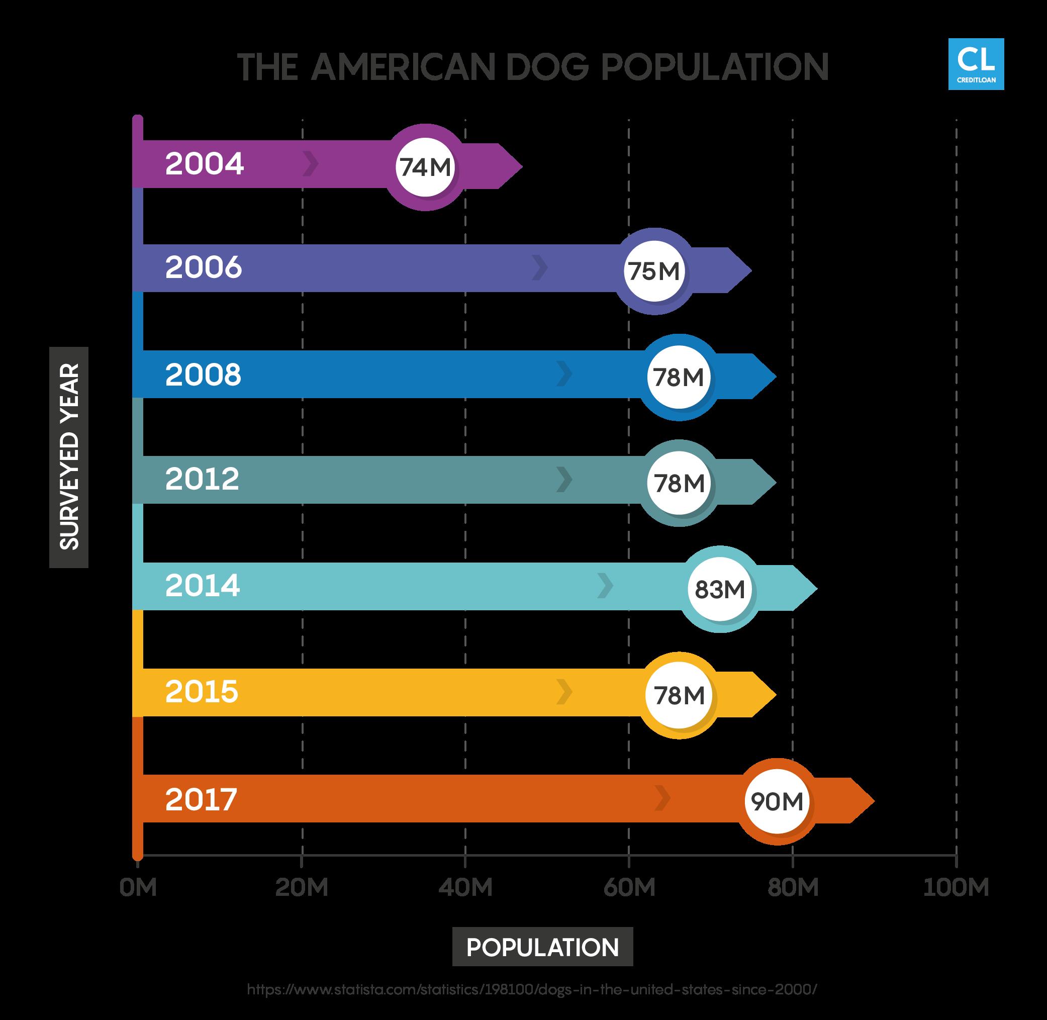 American Dog Population