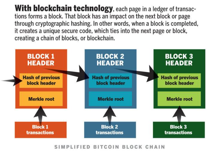 blockchain how it works