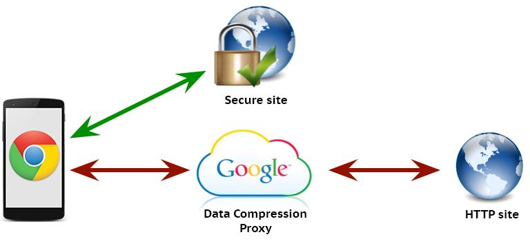 Google Chrome Data Saver compression-proxy