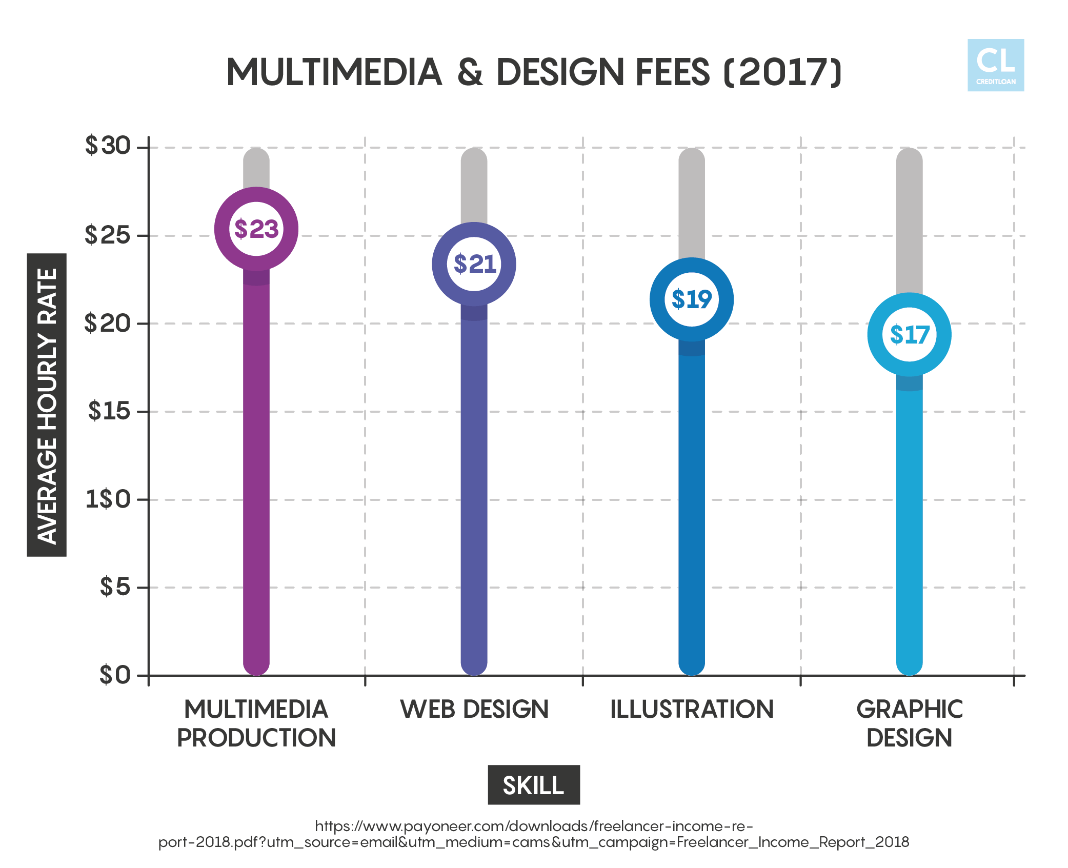 Design and Multimedia Fees