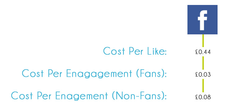 Cost of a Like