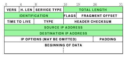 packet_header