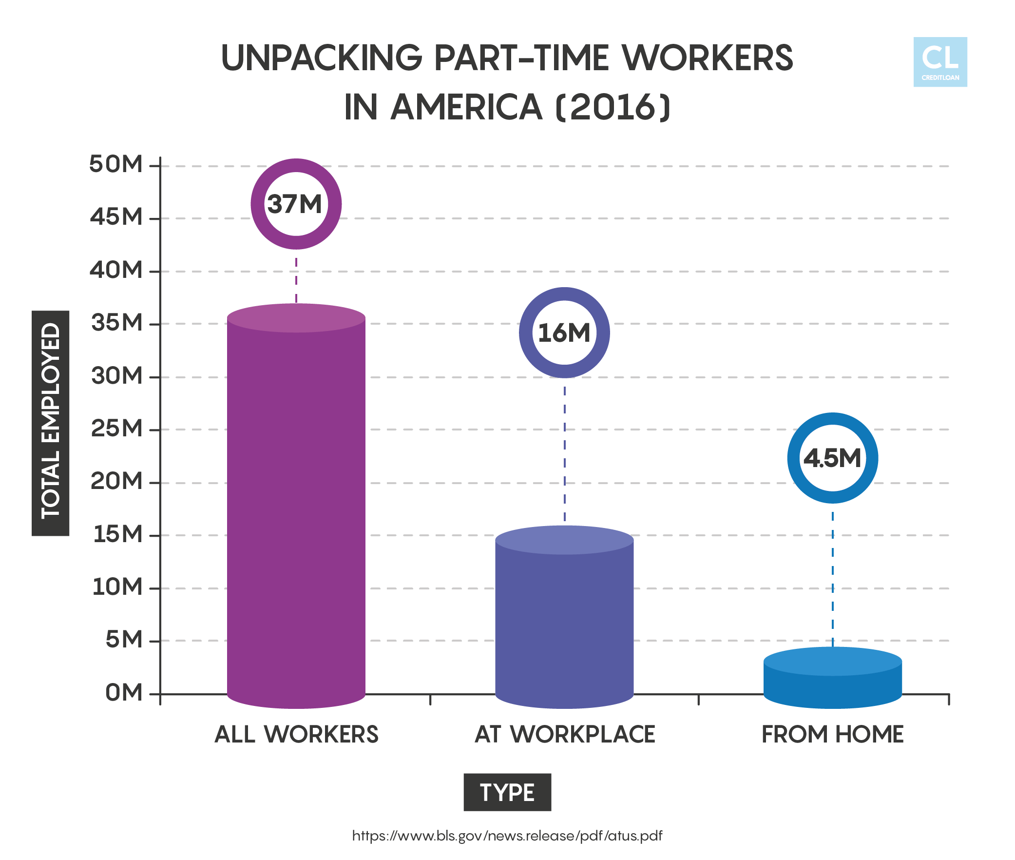 U.S. Part-Time Workers Stats