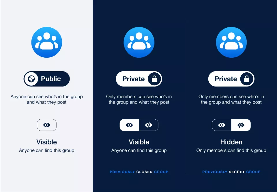 Facebook Changes Group Privacy Setting | Private, Visible & Hidden Group